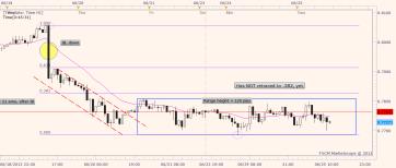 NZDUSD plain 1-hour chart. Fractal patterns forex trading
